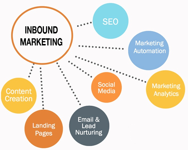 L'inbound marketing : une stratégie marketing profitable